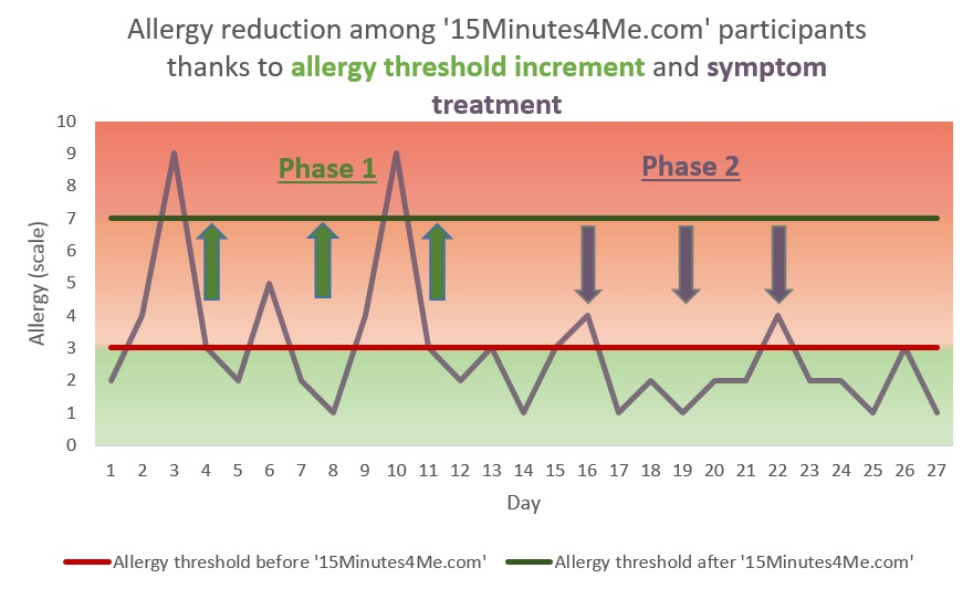 Allergy-reduction-4-weeks-EN-15Minutes4Me
