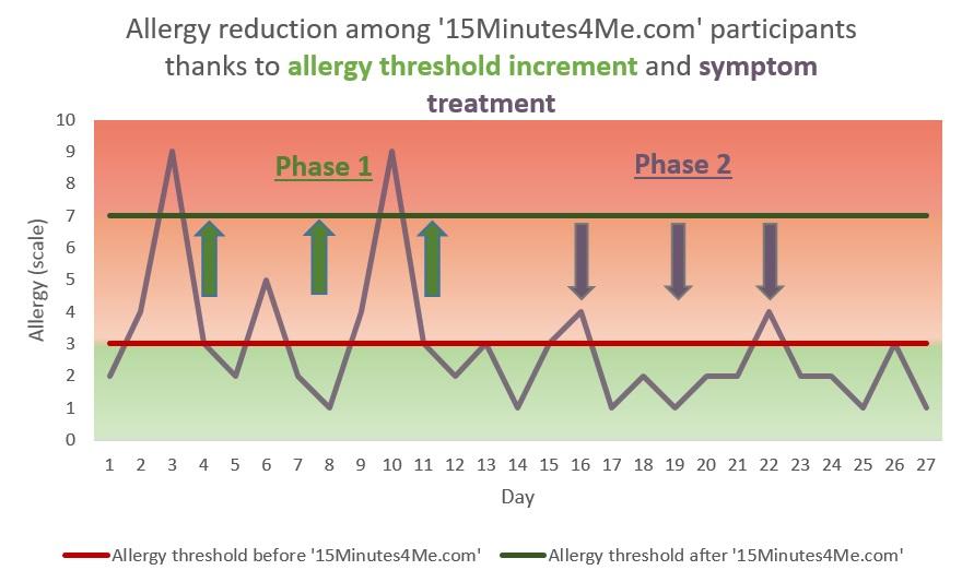 Allergy-reduction-4-weeks-EN-15Minutes4Me