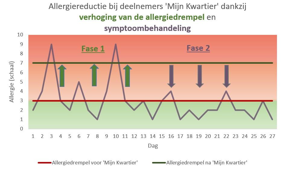 Allergie-Reduktion-4-Wochen-NL-15Minuten4Me