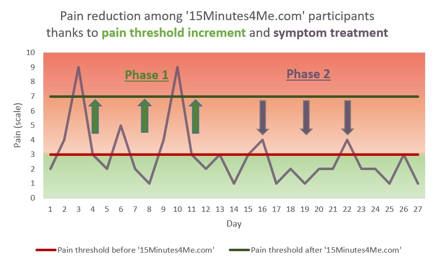Pain-reduction-4-weeks-EN-15Minutes4Me