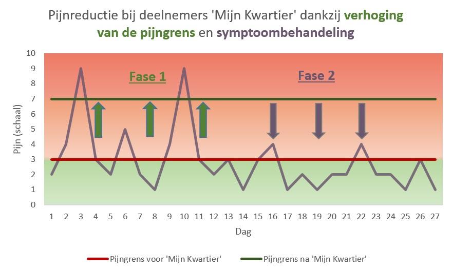 Schmerzlinderung-4-Wochen-NL-15Minuten4Me