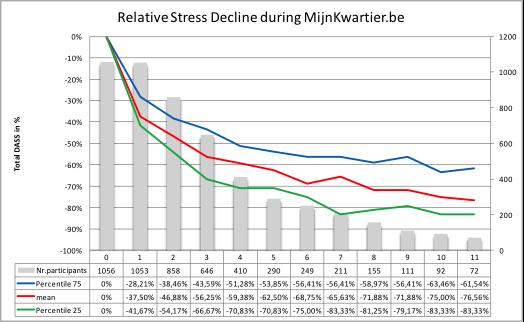 Diminution relative du stress par participant en comparaison de son score au commencement du programme d'auto-aide www.Mes15minutes.com