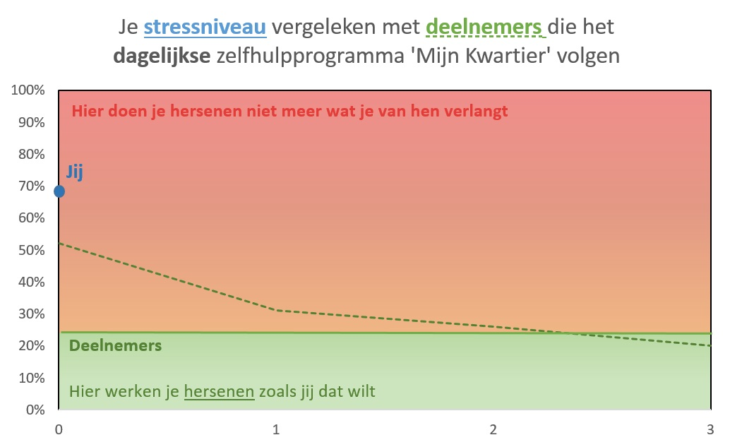 Stress-reduction-3-weeks-NL-15Minutes4Me