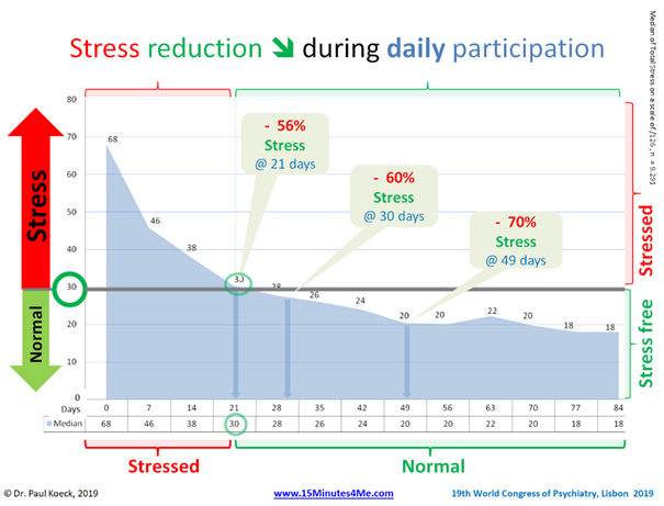 Stress level decrease during daily Mental Training